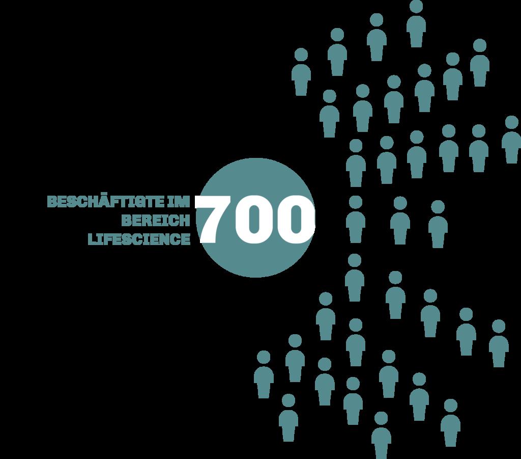 """Es ist ein Kreis zu sehen in dem die Zahl 700 steht. Links von dem Kreis steht """"Beschäftigte im Bereich Lifescience"""". Rechts von dem Kreis sieht man mehrere Figuren Strahlenförmig angeordnet."""