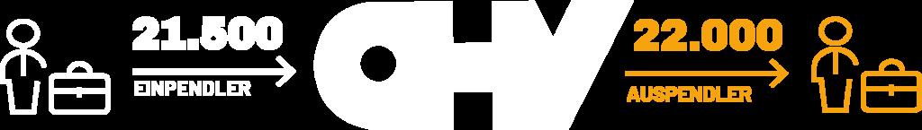 Es ist eine Figur mit einem Koffer zu sehen. Danach zeigt ein Pfeil nach rechts. Über dem Pfeil steht die Zahl 21.500. Unter dem Pfeil steht Einpendler. Dann kommt ein großes OHV Logo. Rechts von dem Logo zeigt ein Pfeil nach rechts. Über den Pfeil steht 22.000. Unter dem Pfeil steht Auspendler. Rechts von dem Pfeil steht eine Figur mit Koffer.