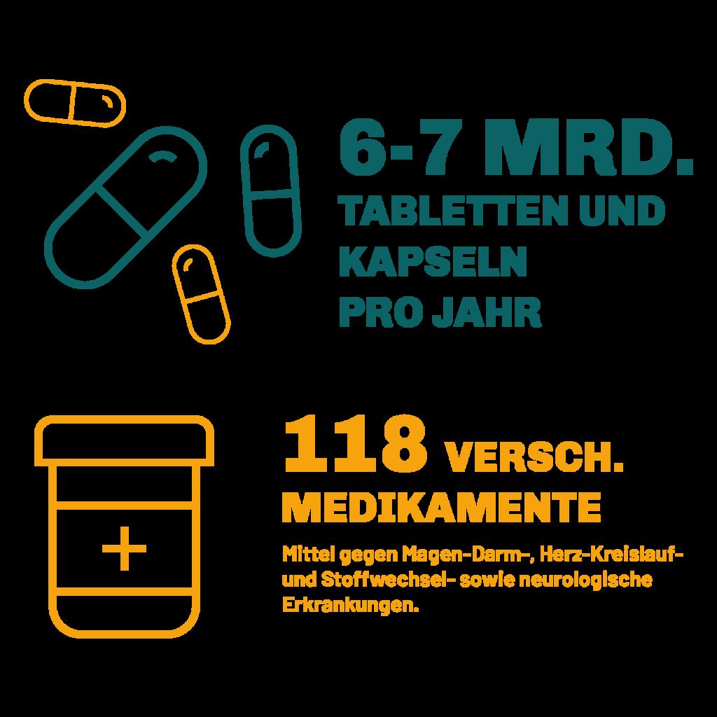 """Es sind mehrere Kapseln zu sehen. Rechts davon steht """"6 bis 7 MRD. Tabletten und Kapseln pro Jahr"""". Darunter sieht man eine Medikamentendose rechts von der Medikamentendose steht """"118 Versch. Medikamente Mittel gegen Magen- Darm, Herz- Kreislauf und Stoffwechsel- sowie neurologische Erkrankungen."""